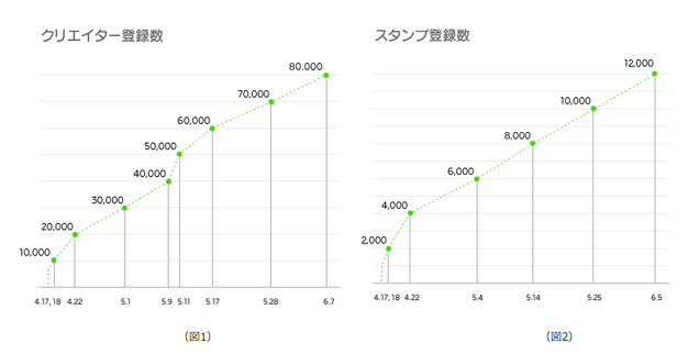 LINE ユーザーが制作したスタンプを販売できるプラットフォーム LINE Creators Market 販売 購入開始後1ヶ月の販売 利用実績を公開