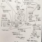細胞アーティストOumaのアートへのアプローチと課題をマインドマップ的にまとめてみたよ