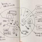 韓国個展「Hospital」のためのアーティストメモ